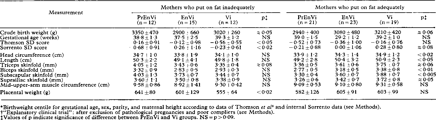 Table II from Dietary protein energy supplementation of