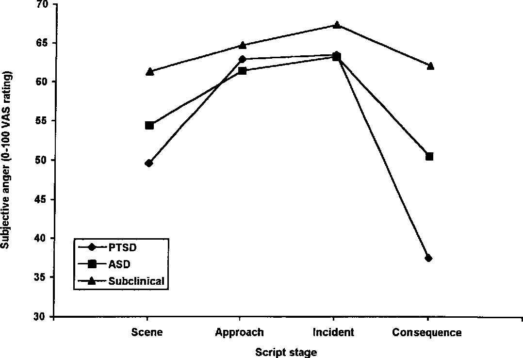 Figure 8 from The psychological impact of motor vehicle