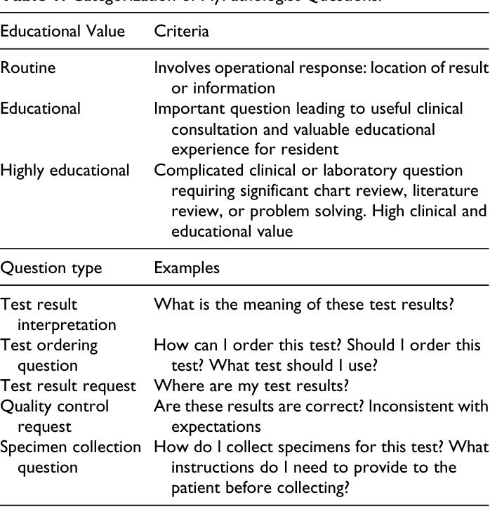 PDF] A New Era in Pathology Consultation - Semantic Scholar