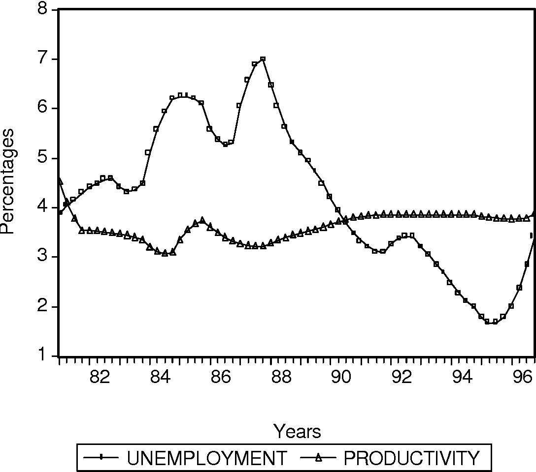 PDF] PRODUCTIVITY AND UNEMPLOYMENT IN NIGERIA - Semantic Scholar