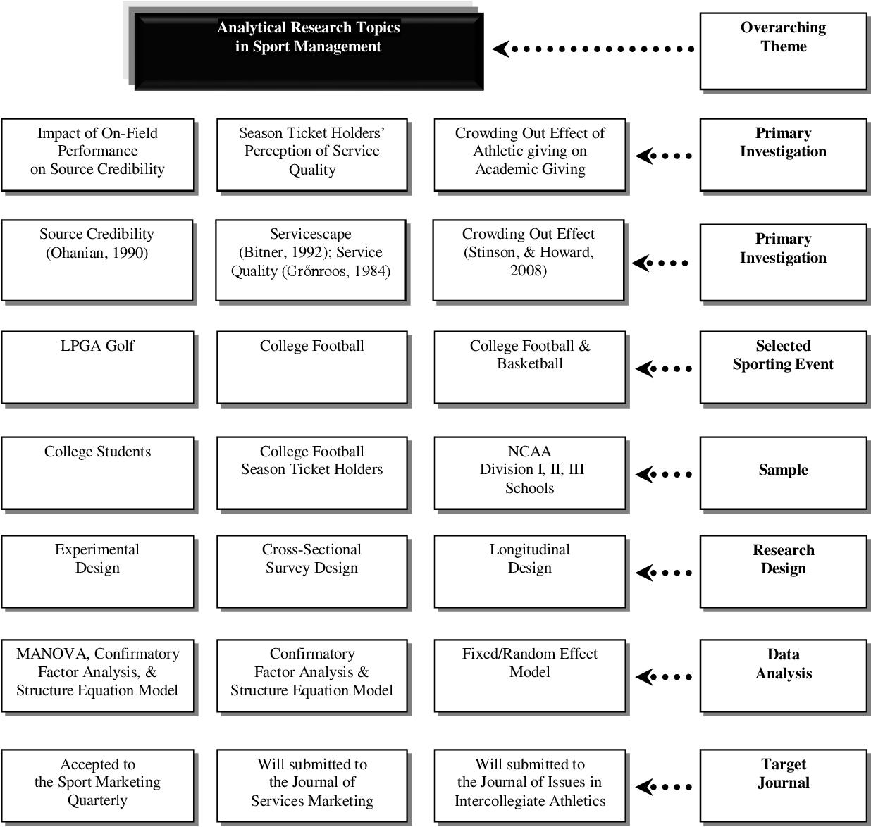 sport management research paper topics