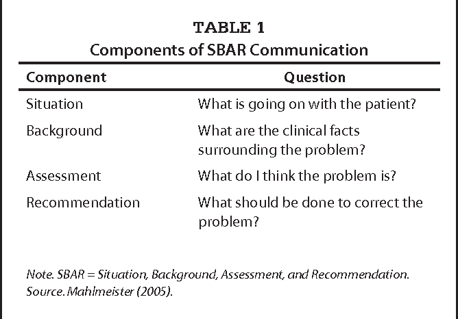 PDF] Role-play using SBAR technique to improve observed