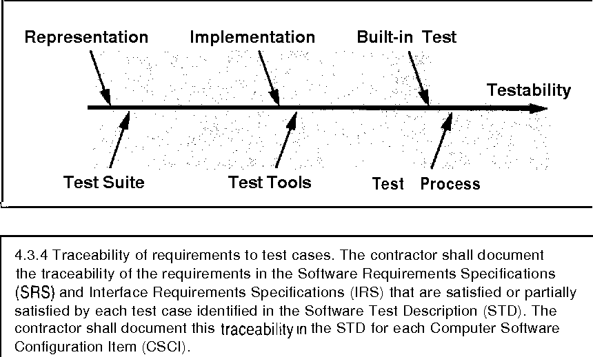 Figure 1 From Design For Testability In Object Oriented Systems Semantic Scholar