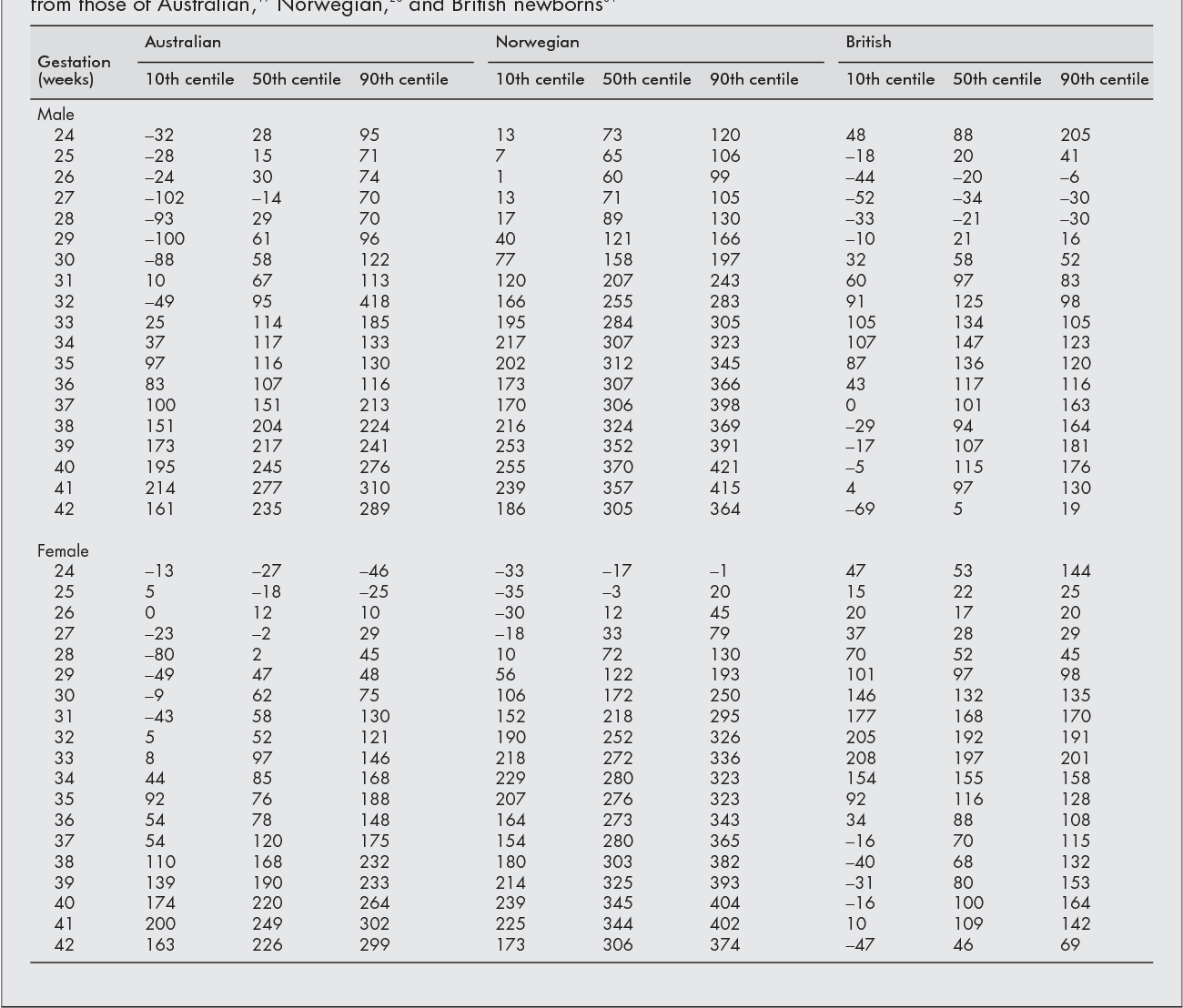 Table 5 From Updated Gestational Age Specific Birth Weight