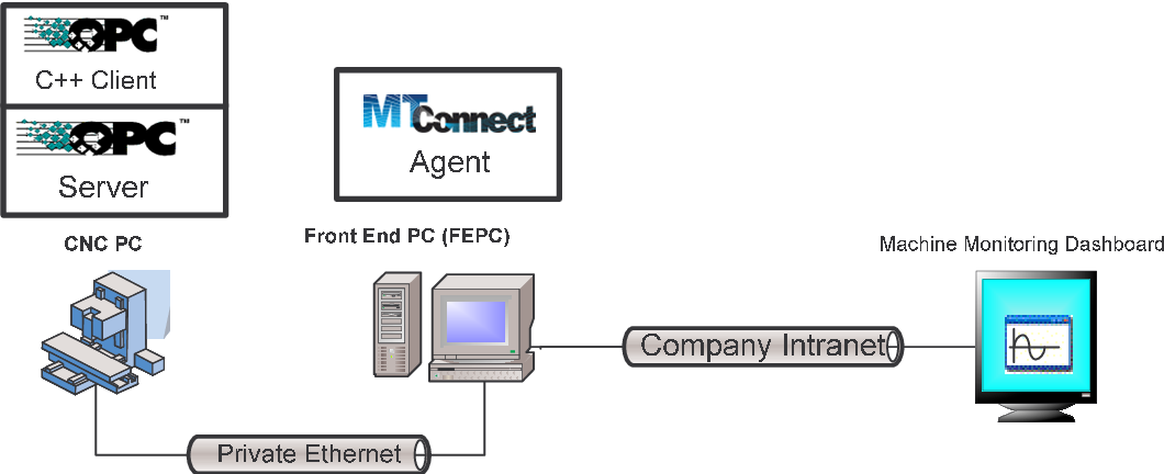 PDF] Quantifying the Performance of MT-Connect in a
