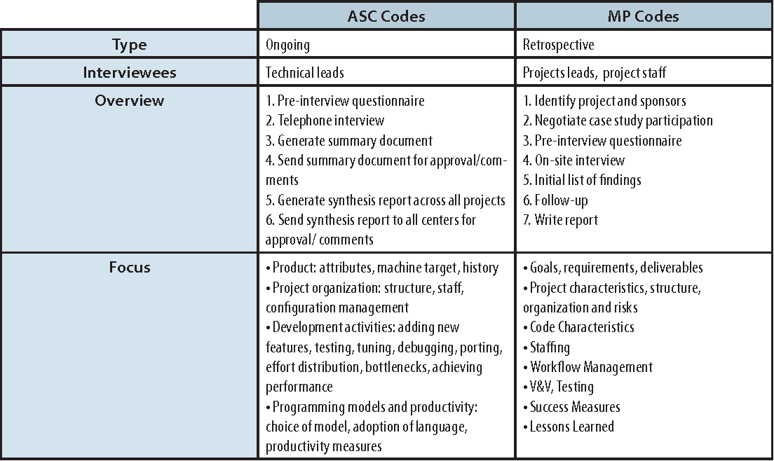 Table 3 from observations about Software development for