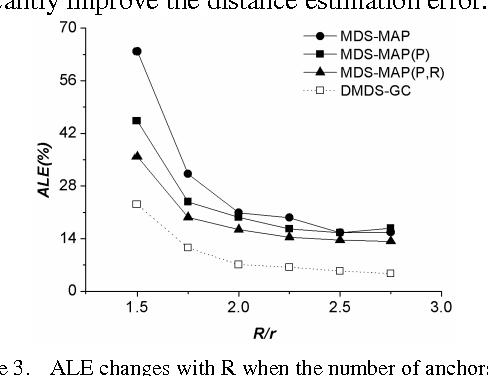 PDF] Multidimensional Scaling-Based Localization Algorithm