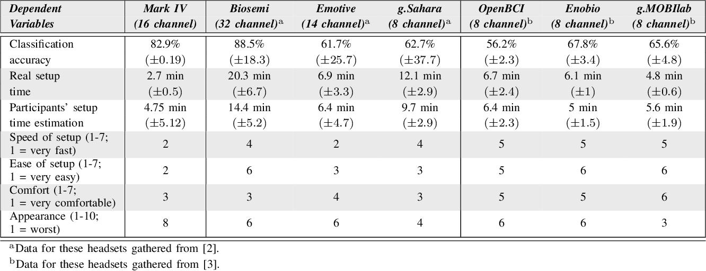 Accessible Electroencephalograms (EEGs): A Comparative