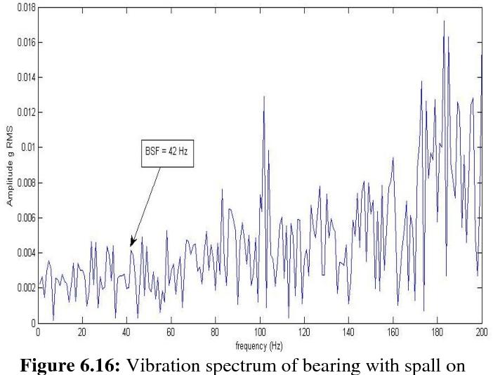 Figure 6 16 from Vibration Analysis of Ball Bearing Ravindra