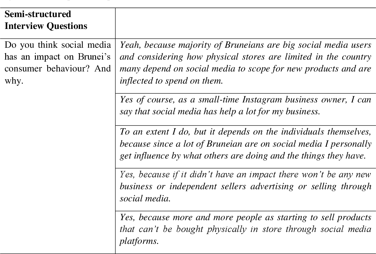 PDF] How Social Media Affects Higher Institution Students