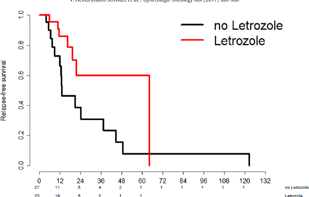Letrozole May Be A Valuable Maintenance Treatment In High Grade Serous Ovarian Cancer Patients Semantic Scholar