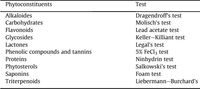 Table 2 from Medicinal properties of Terminalia arjuna (Roxb
