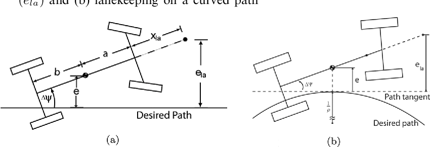 PDF] Autonomous Vehicle Control at the Limits of Handling