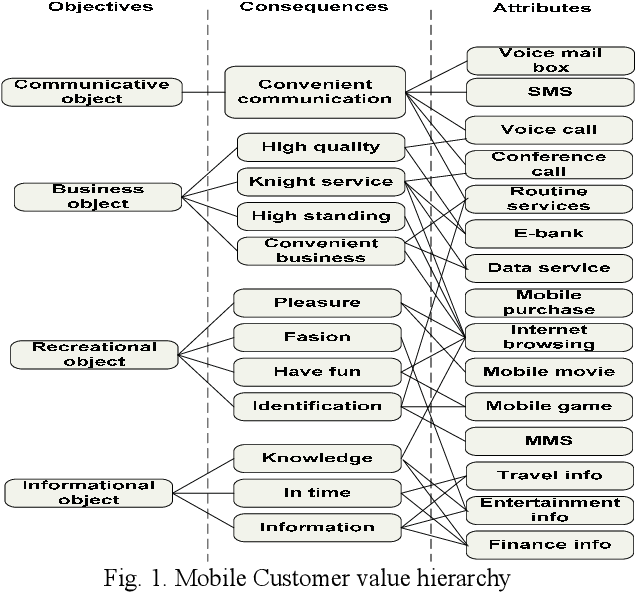 Figure 1 From Fuzzy Evaluation Of Customer Satisfaction With Mobile Services Semantic Scholar