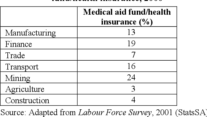 Table 2.8: Provision for (or contribution to) medical aid fund/health insurance, 2000
