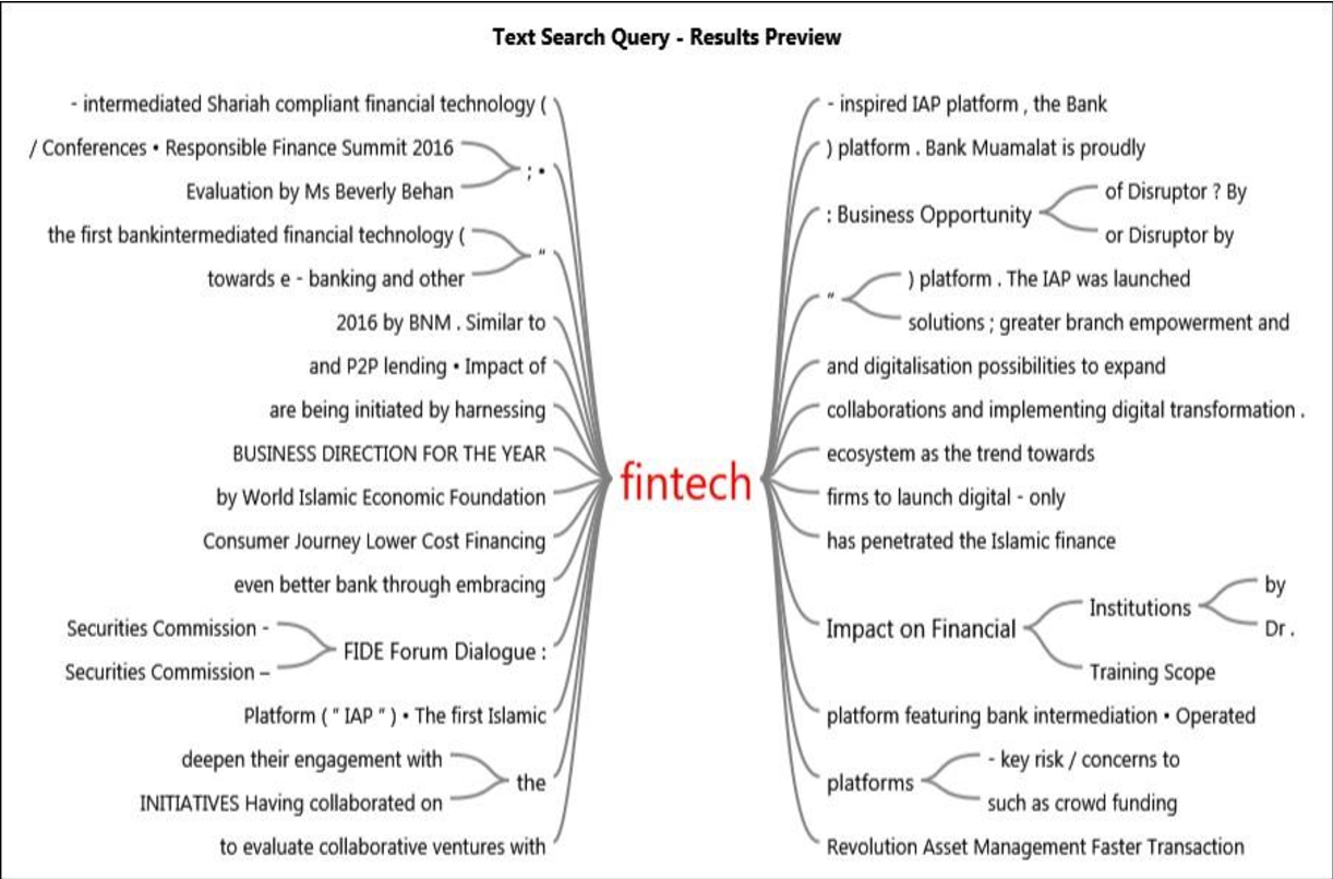 PDF] Fintech and Its Potential Impact on Islamic Banking and ...