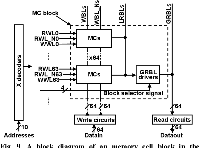 Figure 9 from A 10T Non-Precharge Two-Port SRAM for 74