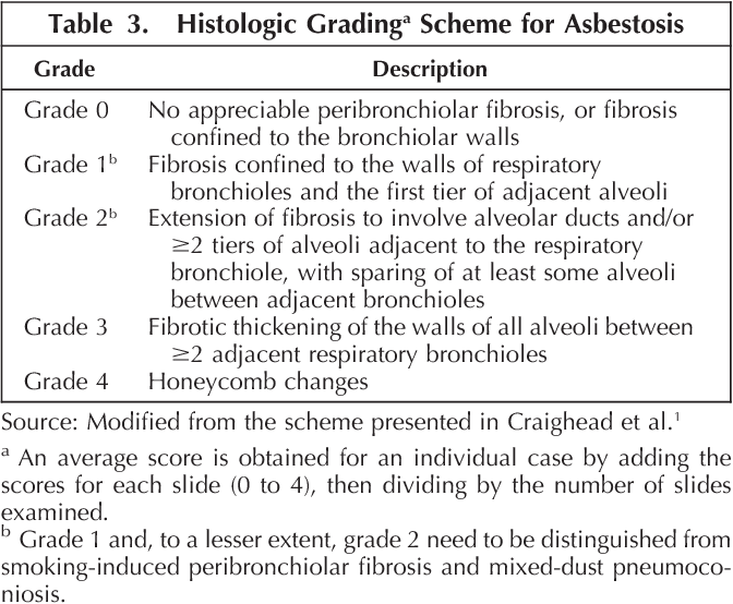 Table 3 from Pathology of asbestosis- An update of the