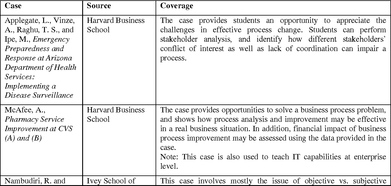 Table 4 from Relevance of Business Process Management (BPM