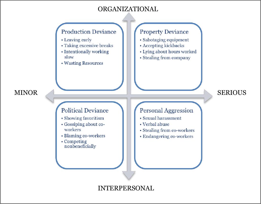 deviant workplace behavior questionnaire