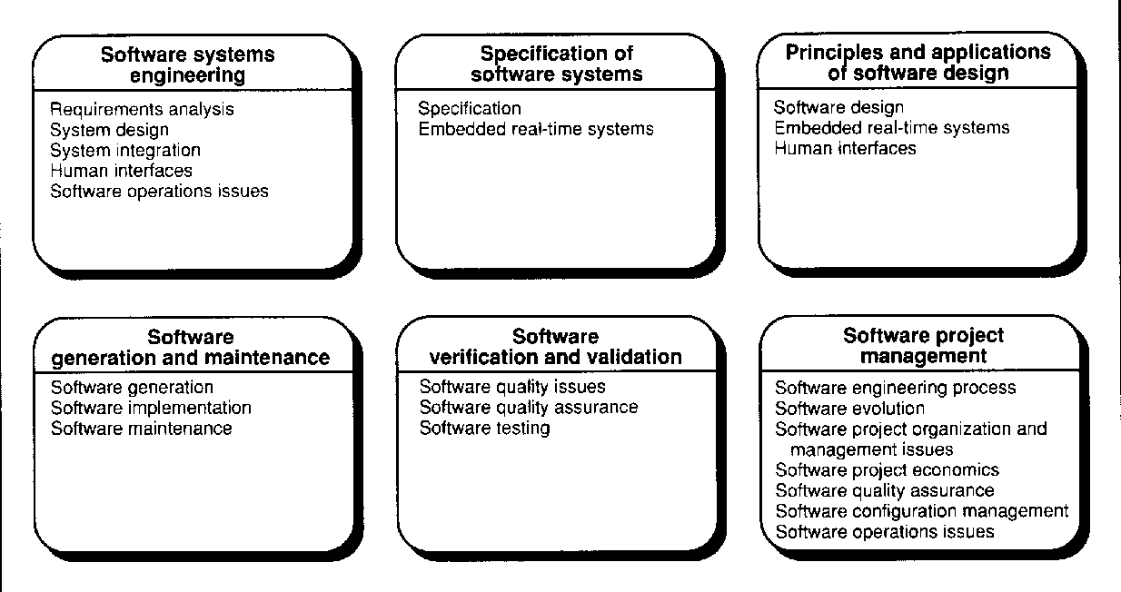Figure 4 From A Master Of Software Engineering Curriculum Recommendations From The Software Engineering Institute Semantic Scholar
