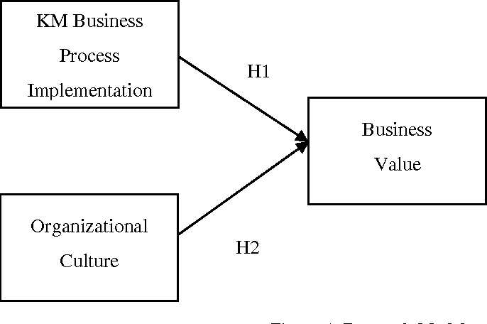 The Business Value Of Knowledge Management Semantic Scholar