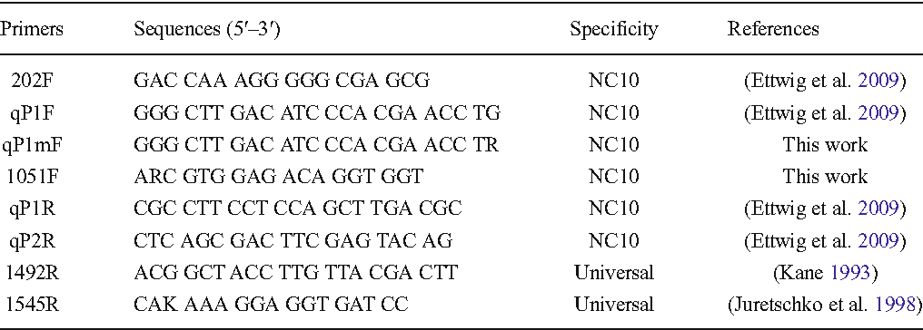 Table 2 from Improved PCR primers to amplify 16S rRNA genes