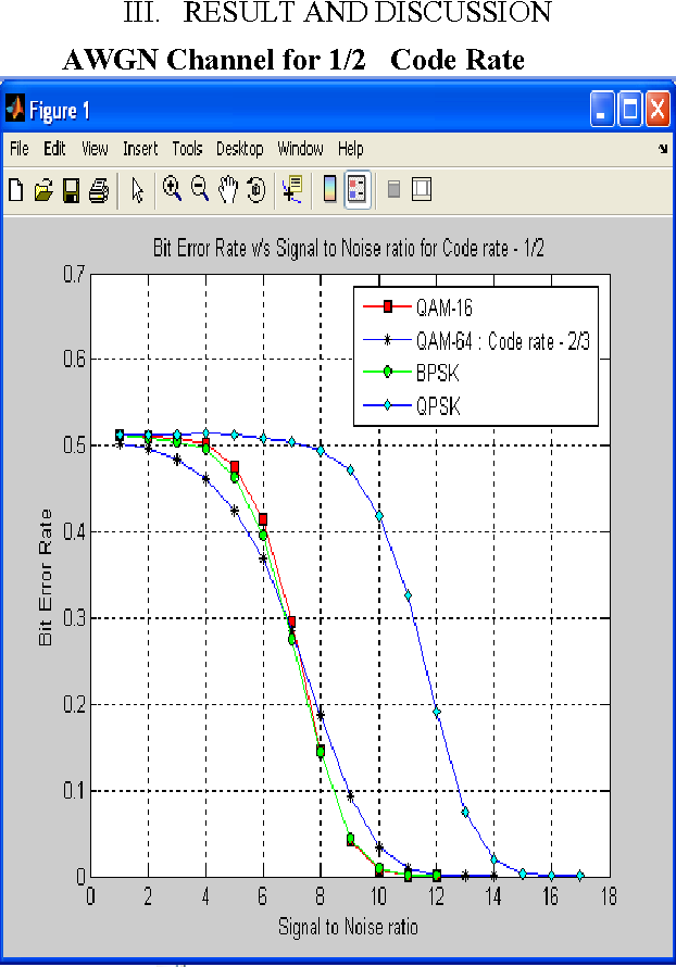 Figure 6 from OFDM based PHY Performance of IEEE 802 11a