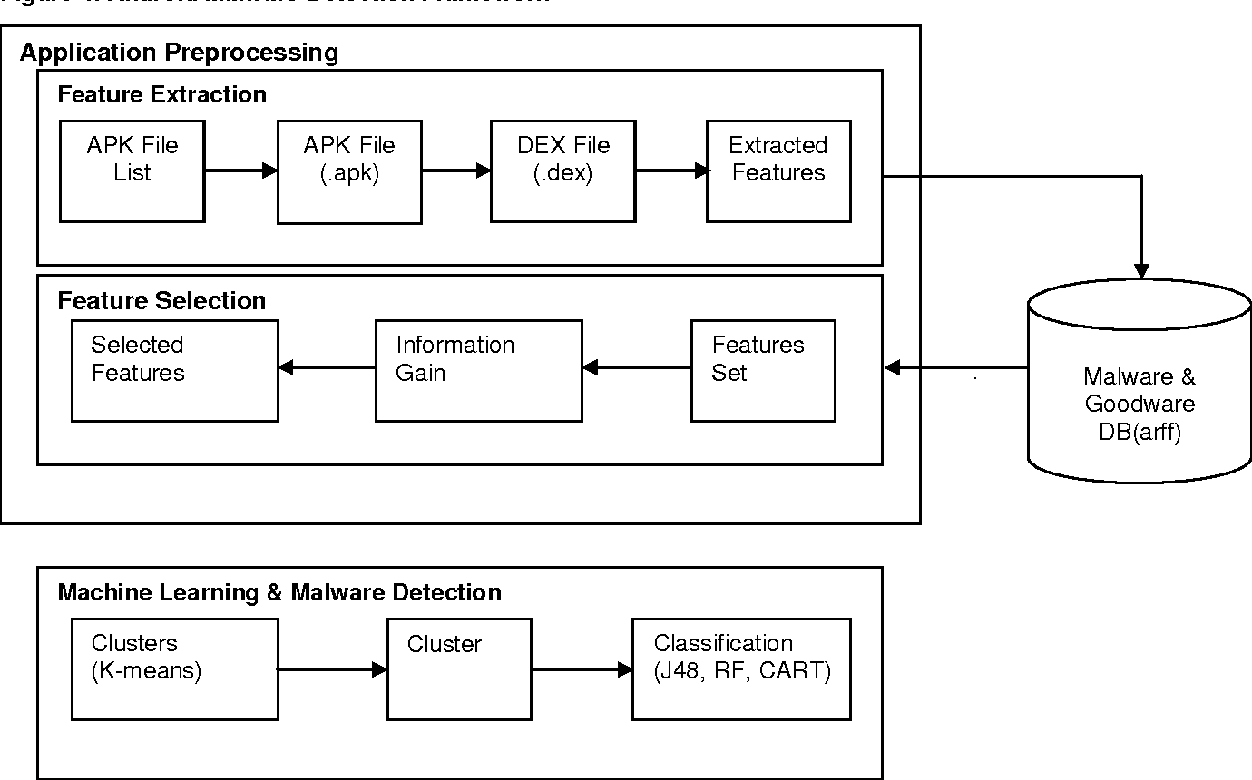 PDF] Permission-Based Android Malware Detection - Semantic