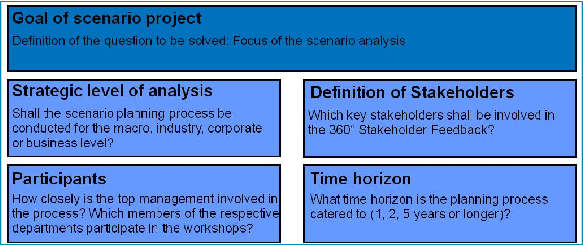 PDF] A Scenario-based Approach to Strategic Planning Tool