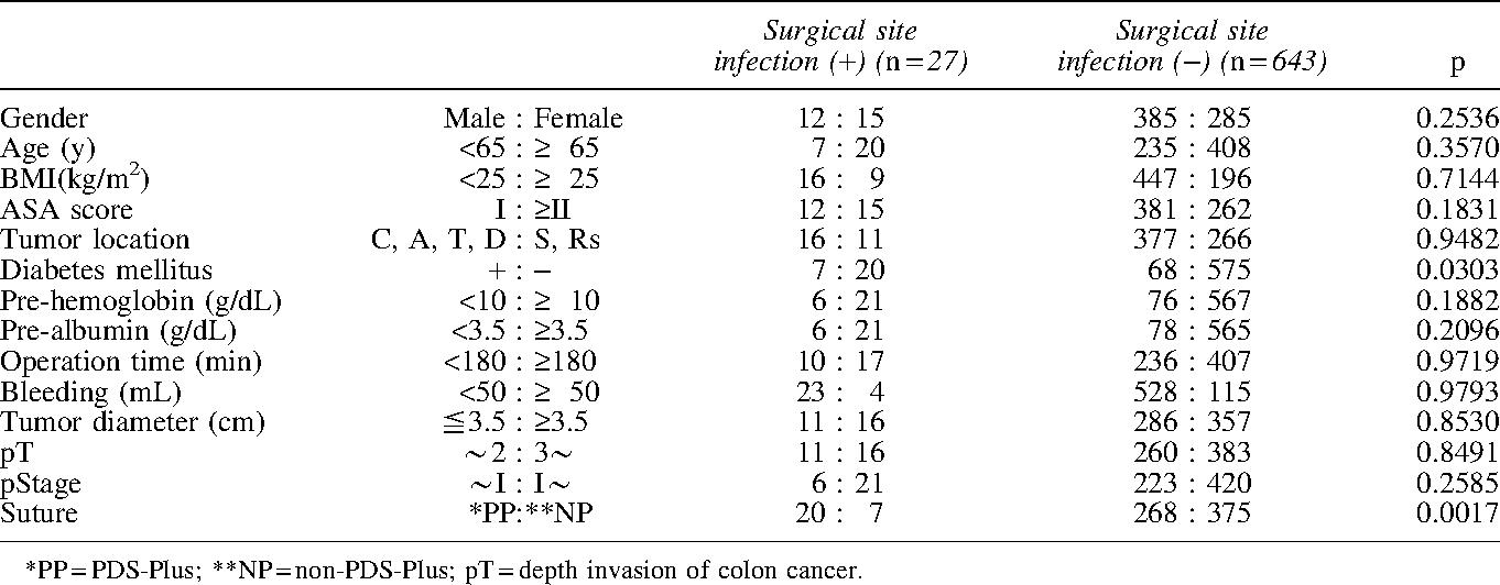 Risk Factors For Surgical Site Infection After Laparoscopic Surgery For Colon Cancer Semantic Scholar