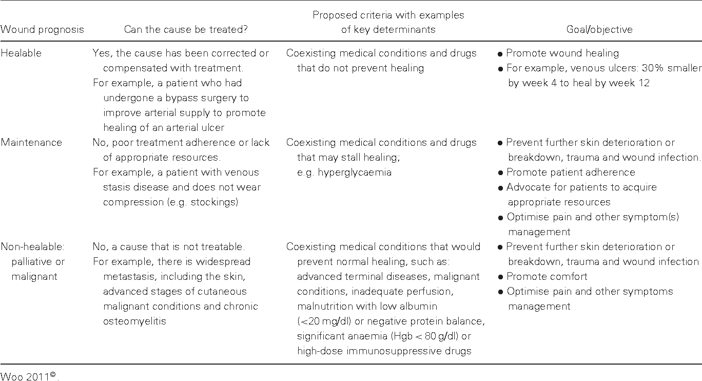 Management of non-healable or maintenance wounds with