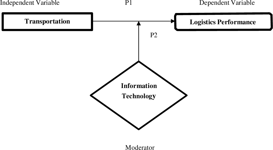 Pdf Transportation Logistics Performance And Moderating Effect Of Information Technology A Conceptual Model In Malaysia Semantic Scholar