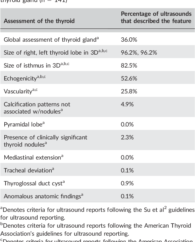 Pdf Evaluation Of Ultrasound Reporting For Thyroid Cancer