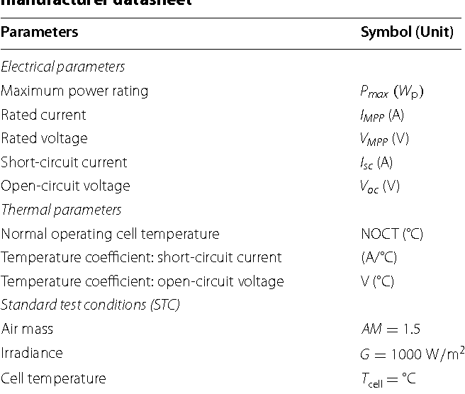 Effect of various model parameters on solar photovoltaic