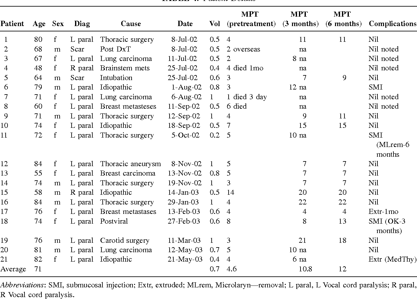Table 4 from Vocal cord medialization by transcutaneous