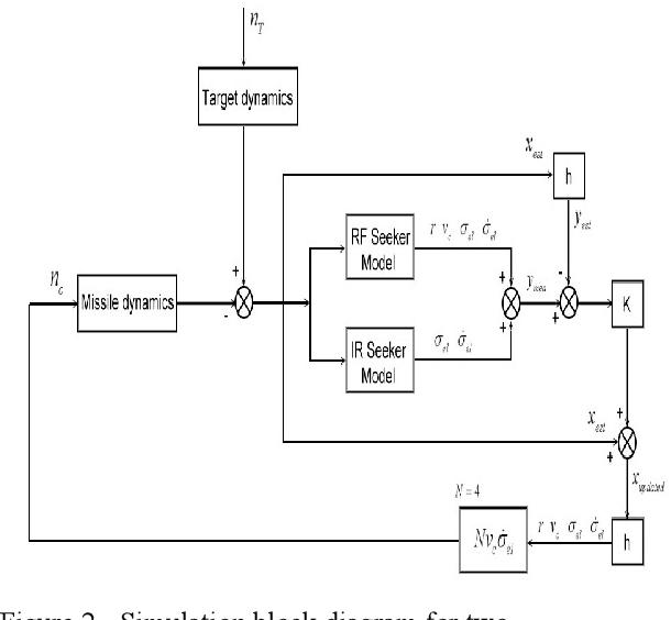 PDF] Missile Guidance Using Dual-Mode Seeker - Semantic Scholar