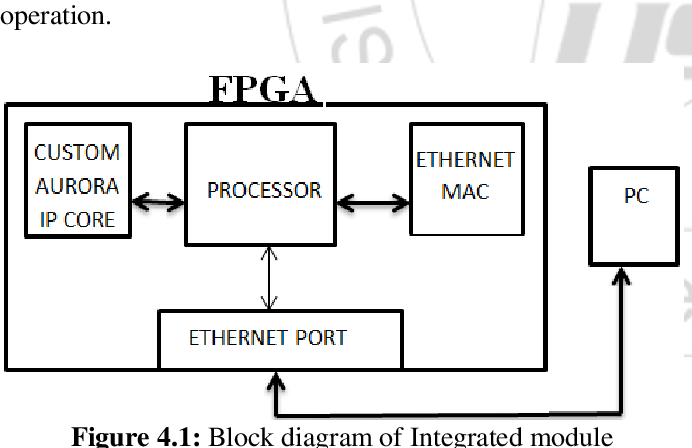 Figure 4 1 from Implementation of Ethernet , Aurora and
