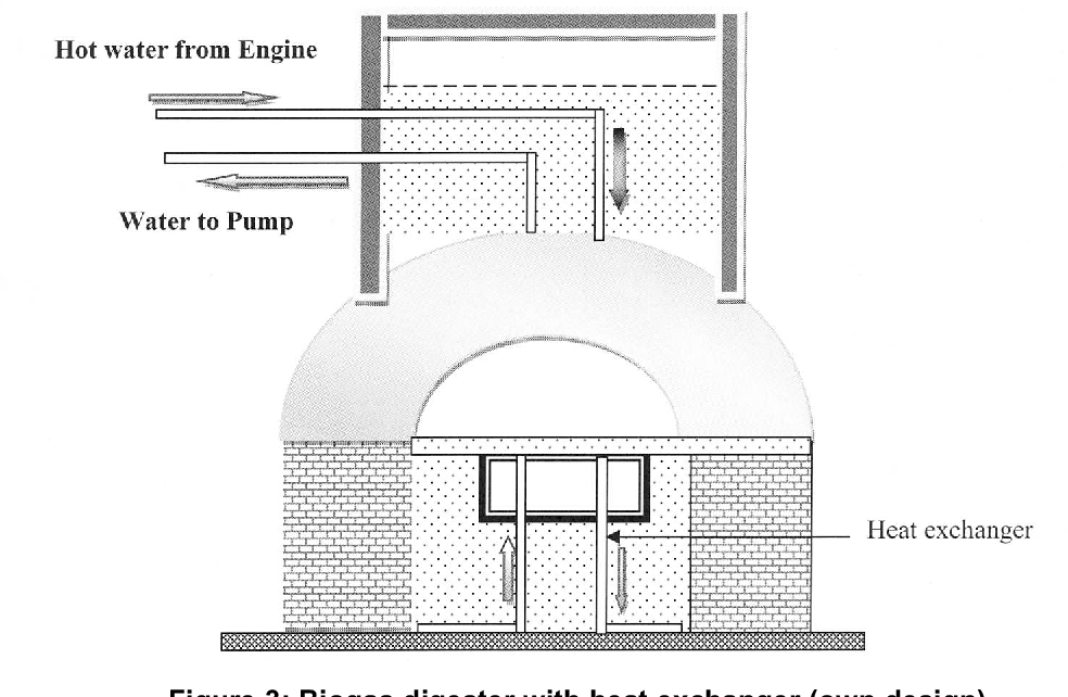 PDF] A possible design and justification for a biogas plant