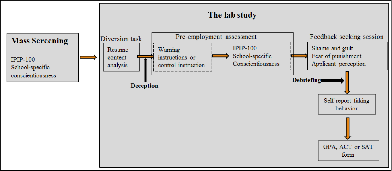 PDF] Testing the Effectiveness and Psychology of Different