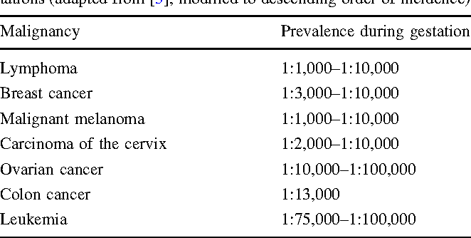 Table 1 From Cancer In Pregnancy Part I Basic Diagnostic And Therapeutic Principles And Treatment Of Gynecological Malignancies Semantic Scholar