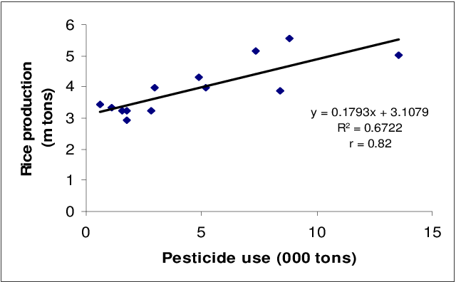 PDF] Use of Pesticides and Their Role in Environmental