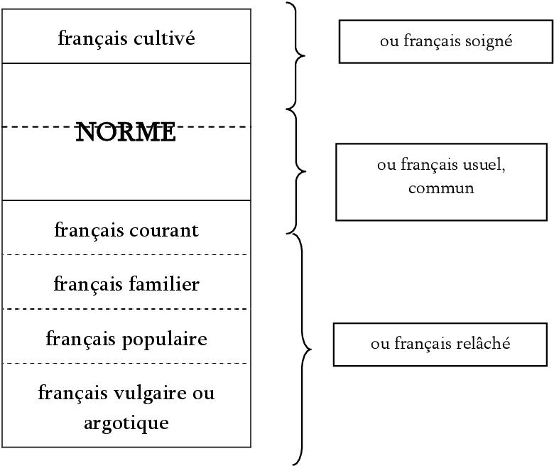 Langue Et Registre S Illustration Par L Indice D Usage Familier Semantic Scholar