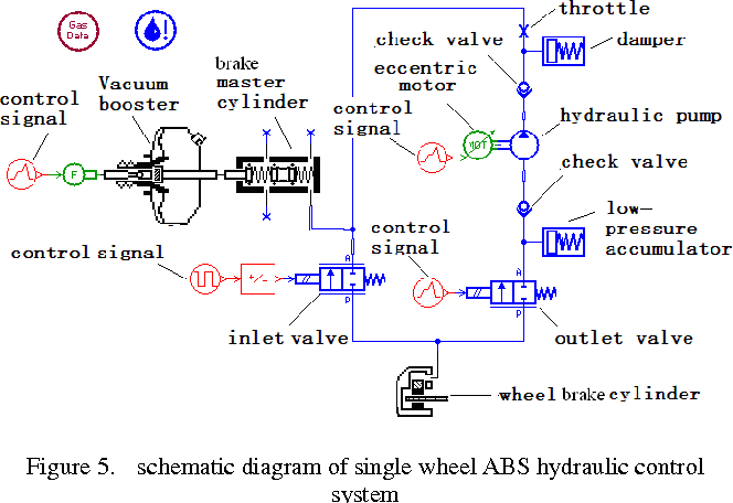 Figure 5 from The mechanism study of ABS hydraulic control ... on