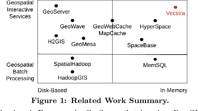 PDF] Vecstra: An Efficient and Scalable Geospatial In-Memory