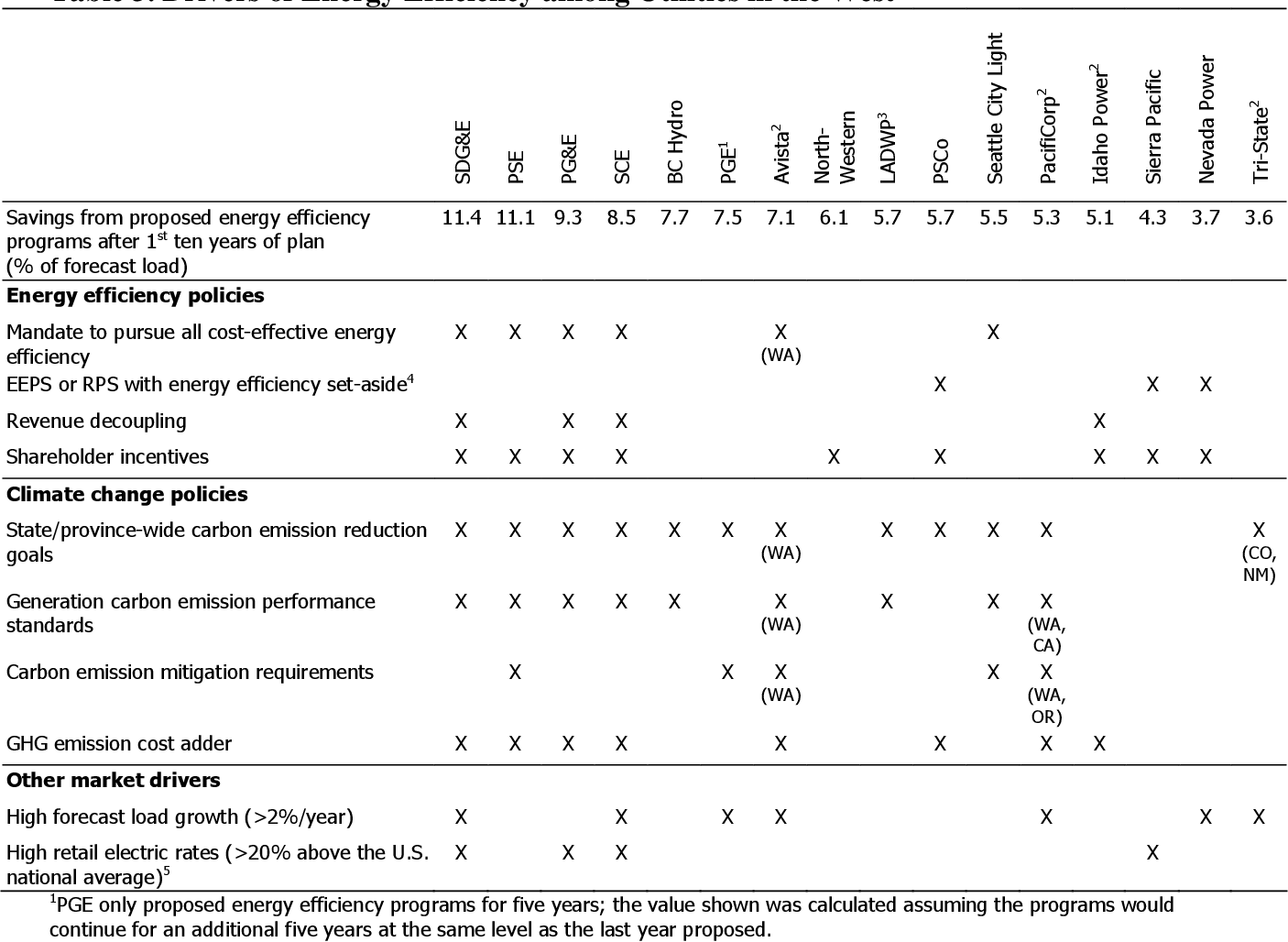 Energy efficiency as a preferred resource: evidence from