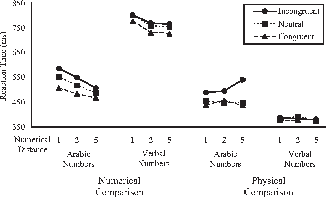 PDF] Are Arabic and verbal numbers processed in different