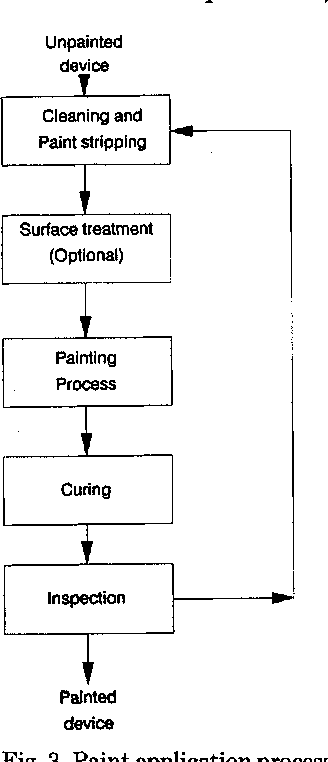 Pollution prevention methods in the surface coating industry