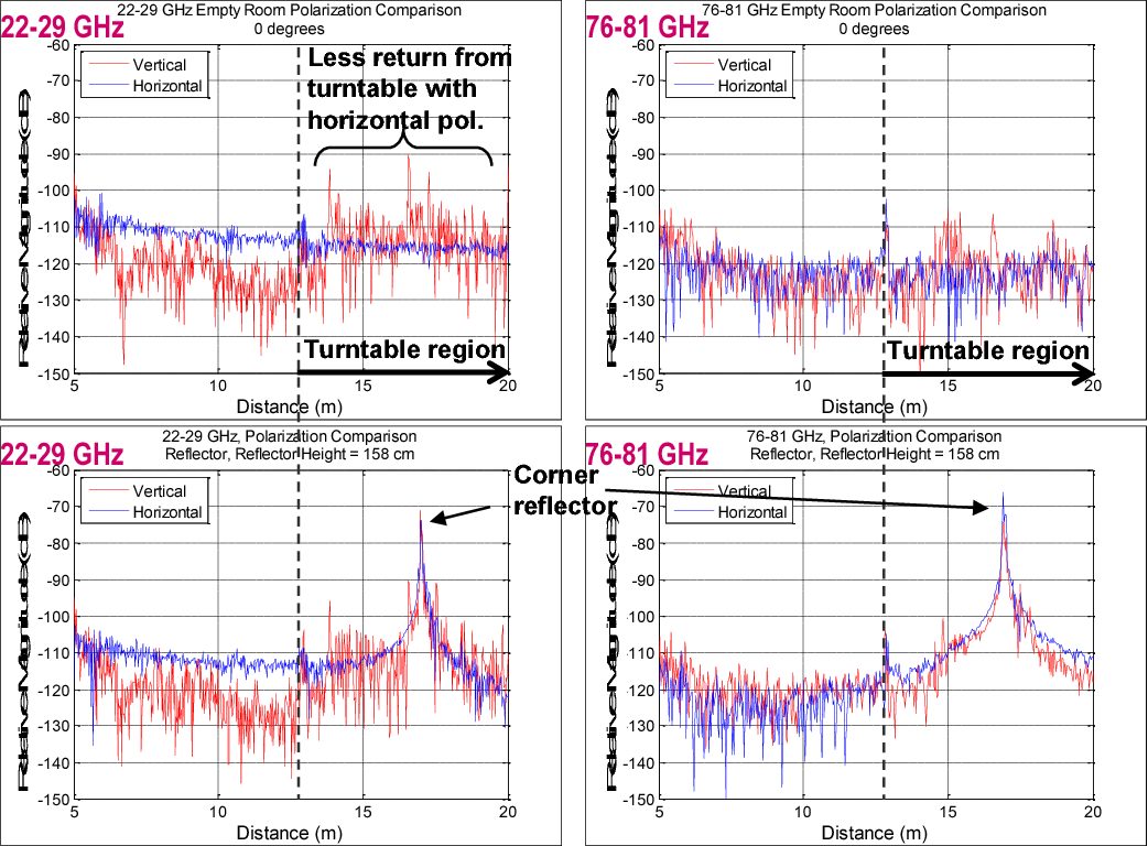 Automotive radar target characterization from 22 to 29 GHz