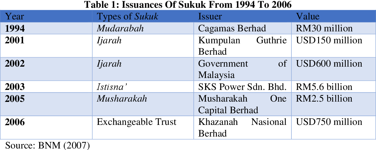 Pdf Humanitarian Sukuk Practical Instrument In